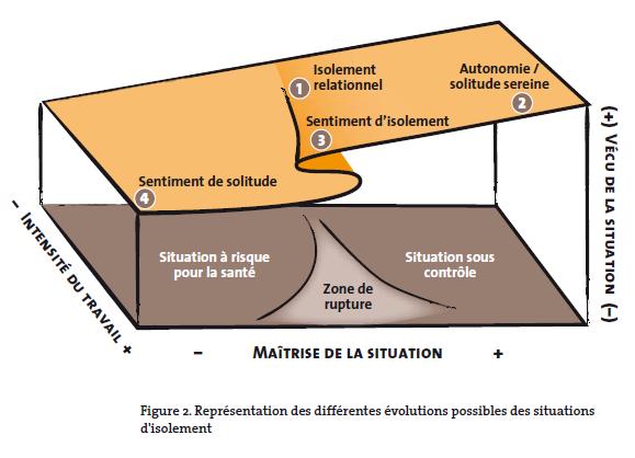 Isolement et solitude au travail : évolutions possibles des situations de de travail © INRS